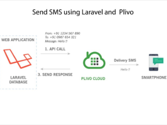 How to send SMS using Plivo and Laravel