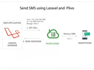 Send-SMS-using-Laravel-Plivo