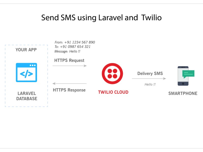 Send-SMS-using-Laravel-Plivo copy@4x-100