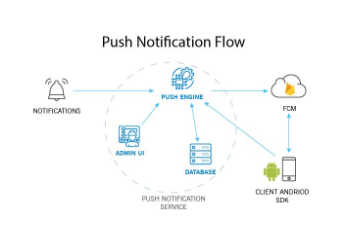 Send Push Notification to Android and iOS app [Part 2] | Custom