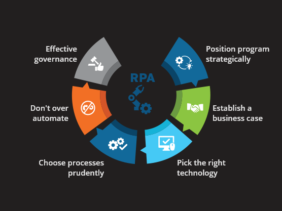 RPA IMPLEMENTATION