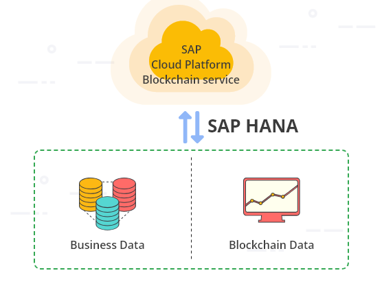 SAP-HANA-Block-chain